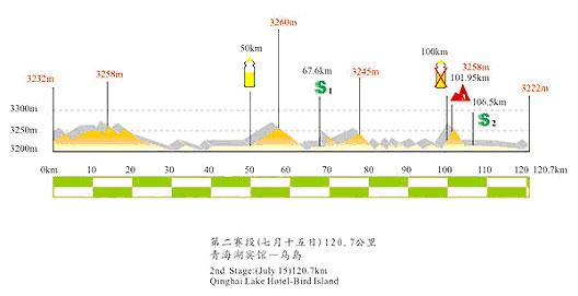 图文-第六届环湖赛赛段路线图第二赛段海拔图