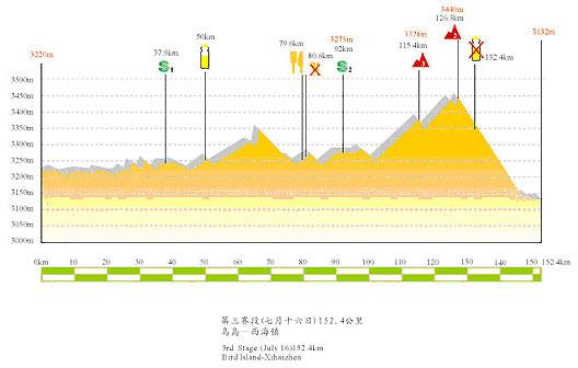 图文-第六届环湖赛赛段路线图第三赛段海拔图