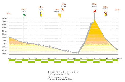 图文-第六届环湖赛赛段路线图第八赛段海拔图