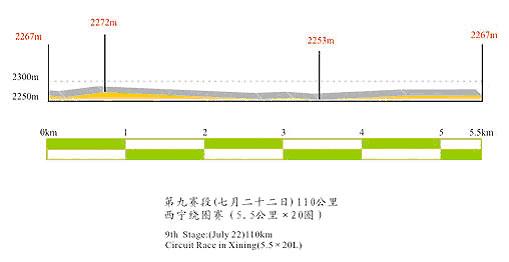 图文-第六届环湖赛赛段路线图第九赛段海拔图