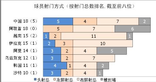亚洲杯首轮数据:中国队头球居首传中效率惊人(表)