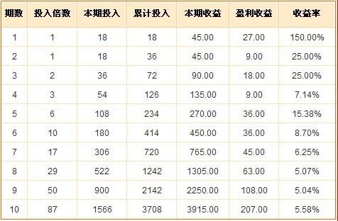 网友2404倍投命中福彩12万 一投资计划可始终
