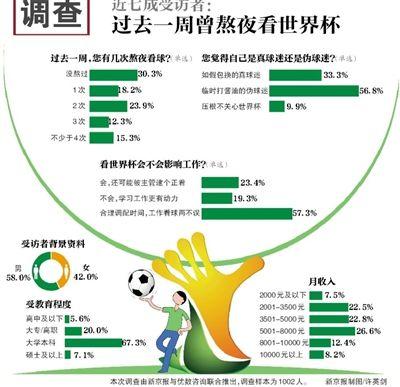 世界杯熬夜攻略_媒体调查称近七成受访者过去一周曾熬夜看世界杯_2014世界杯