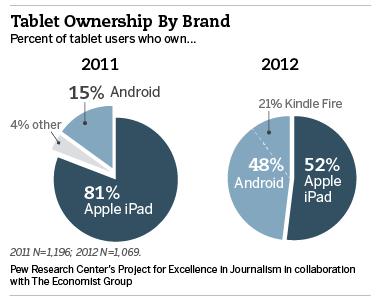 美国市场iPad份额从81%降至52% 安卓升至48%