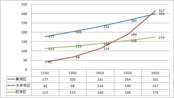 2013年第一财季,大中华区营收68.30亿美元,同比增长67%,美洲区营收203.41亿美元,同比增长15%;若按现有速度增长,大中华区营收有望在3年内超过美国。