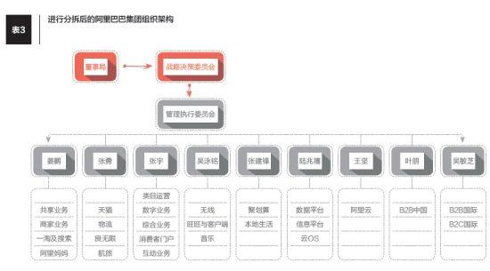 千億再造:中國領軍企業的組織結構調整圖片