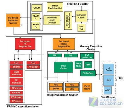 手机cpu架构_运算核心 热门智能手机CPU解析_手机_科技时代_新浪网