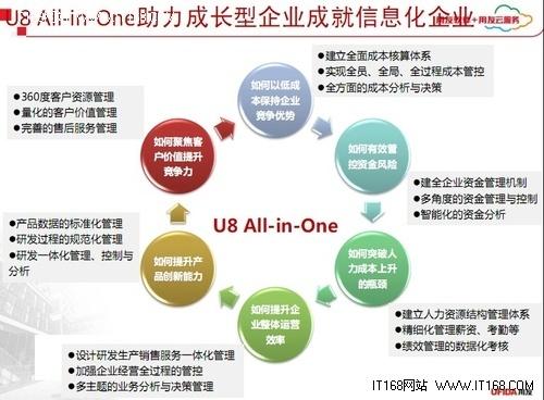 U8All-in-One引領企業管理跨入新時代