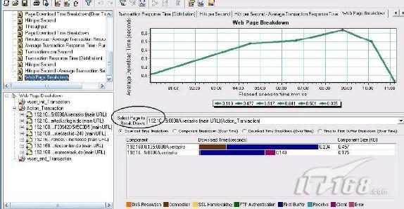 具体实例教你如何做LoadRunner结果分析