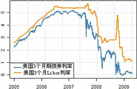 市场利率与债券利率_市场利率与债券票面利率是一个概念吗?