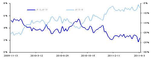 圖1 傳統封基歷史平均年化折價、折價率走勢