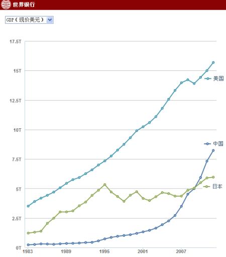 1960年代世界經濟概況_當前世界經濟形勢