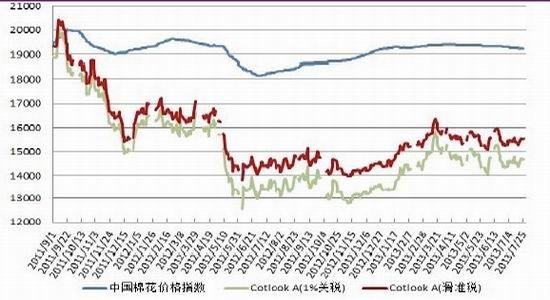 2013棉花价格走势图_光大期货:政策真空期 棉花关注天气影响|棉花|同比增长|光大 ...