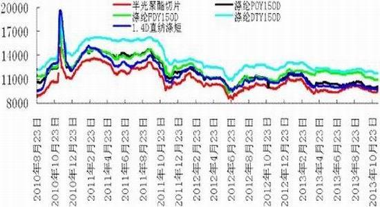 2013棉花价格走势图_银河期货:PTA弱势震荡 季节性上涨规律改写|银河期货|PTA|弱势 ...