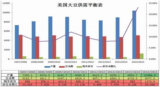 燃料油期货衍期货:豆粕价格依然承压