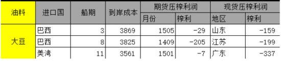 五矿期货(月报):远月豆粕期货价格下方空间有限