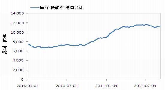 金元期货:供应压力未减铁矿石下滑趋势未变