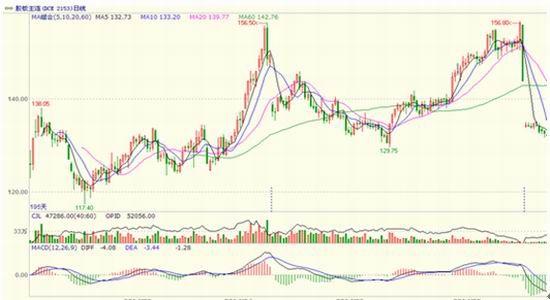 广州期货:需求不达预期短期胶合板振荡下滑