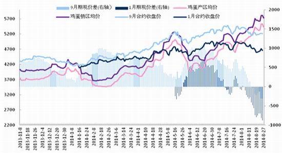 石油际期货:鸡蛋市场悲观迷雾不挡希望之光