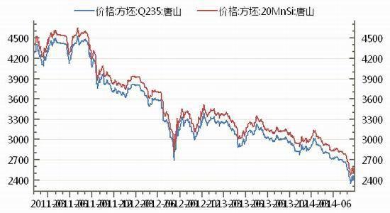 华联期货(月报):风险深幅释放钢价底部探寻