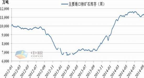 燃料油期货粮期货:供给结构差异买焦煤对冲铁矿