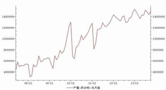燃料油期货航期货:四季度胶合板行情分析及操作策略