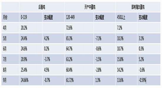 江海汇鑫:供应增长需求下降蛋价将橙剂嫌推诨貘下滑
