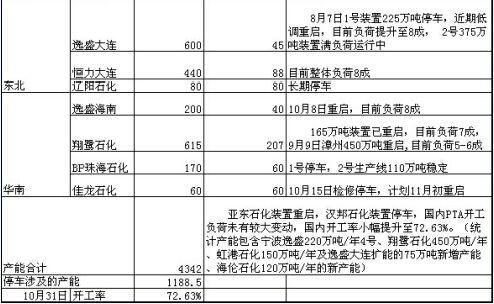 招金期货(月报):原油供应充足PTA偏空思路
