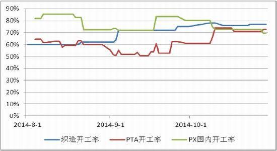 五矿期货(月报):仓库中所容商品燃料油期货渐反弹PTA振荡偏空