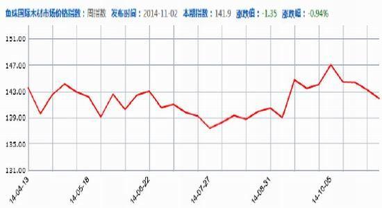 广州期货(月报):销量转好成本支撑胶合板