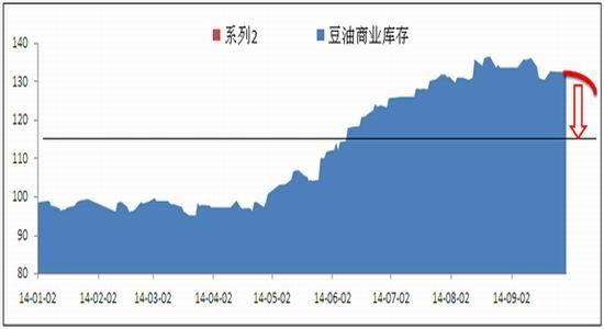 燃料油期货称期货:供需阶段性改进豆油上涨可期