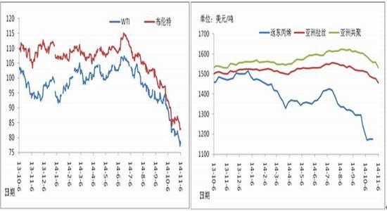 新世纪期货:供应结构发生变化PP逢高抛空