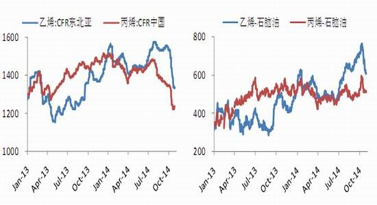 光大期货:价差提高买LL抛PP投资选择机会