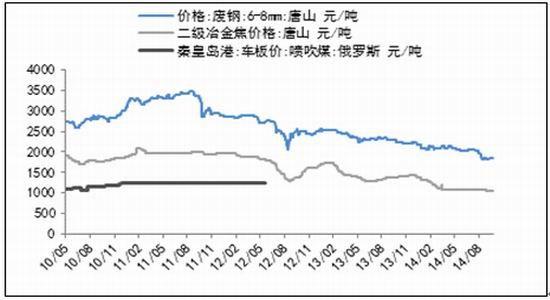 燃料油期货大期货:初级阶段仓位沥青料大于焦炭