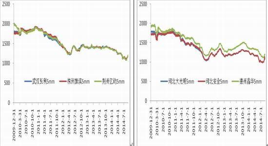 华联期货(周报):玻璃短时期或宽幅振荡