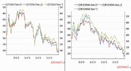 华联期货(周报):宏观面悲观钢铁底部振荡