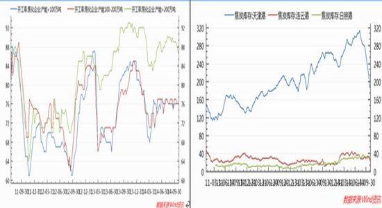 华联期货(周报):基面本改进焦炭呈疲软趋强