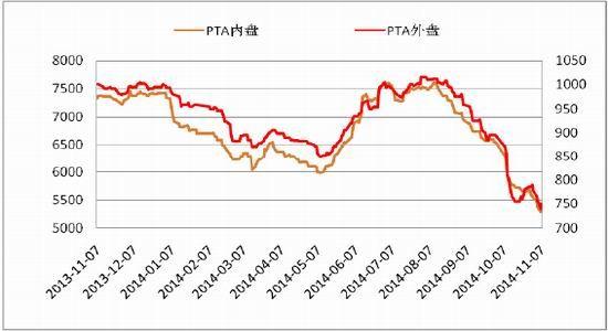 金源期货(周报):PTA供应宽松现货承压走势下滑