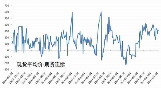 燃料油期货衍期货:仓库中所容商品下降棕榈油市场振荡反弹