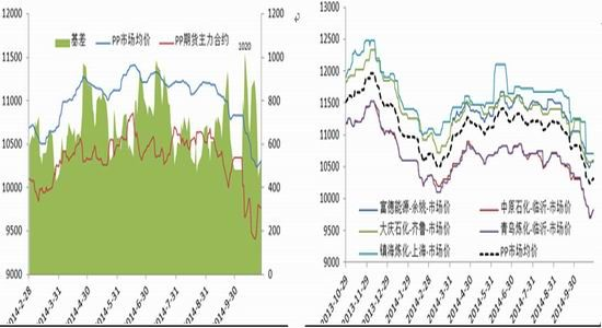安信期货:PP修复结束后期供应压力不减