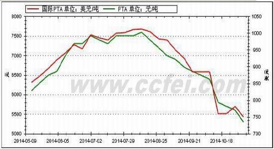 沪燃油期(周报):油价企稳PTA修复性反弹