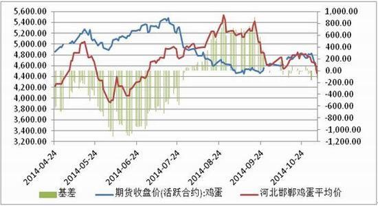 方正燃料油期货期:下滑空间有限鸡蛋期价先日后强