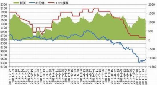 华联期货(月报):留意产能沥青料反弹将受限