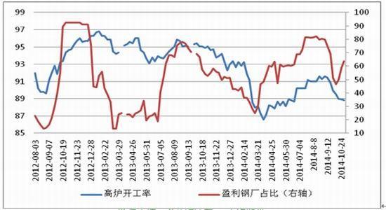 燃料油期货钢期货:金九银十已过铁矿石承压下滑