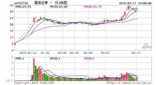 ��信�C券�M配股募�Y不超180�|元29日�团�
