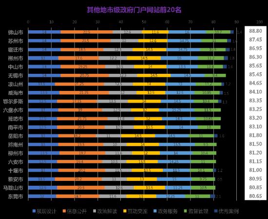 东莞市国家地税务局_清华大学国家治理研究院发布2017年中国政府网站绩效评估结果 ...