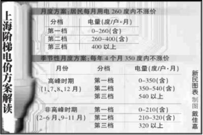 上海市阶梯电价_上海阶梯式电价听证会5月11日举行_地方经济_新浪财经_新浪网