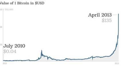 比特币 大妈_比特币走势图10年_比特币历年价格_微信公众号文章