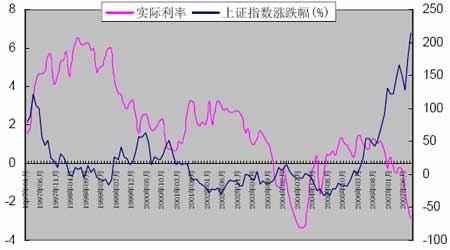 股票交易分析中的基本的循�h概念