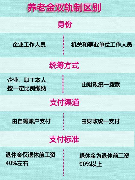 2013年弹性退休年龄_聚焦养老金双轨制改革_财经频道_新浪网
